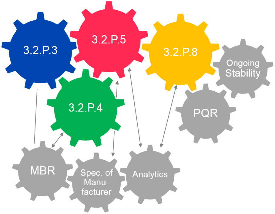 CMC-Daten für Zulassungsdossier