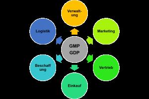 Seminar zu GMP/GDP-Anforderungen für Mitarbeiter aus administrativen Bereichen